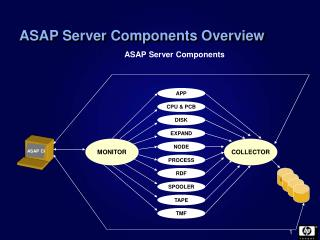 ASAP Server Components Overview