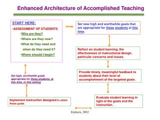 Enhanced Architecture of Accomplished Teaching