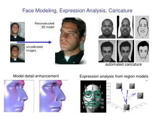 Face Modeling, Expression Analysis, Caricature