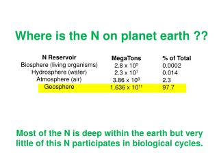 N Reservoir  Biosphere (living organisms)   Hydrosphere (water)   Atmosphere (air)  Geosphere