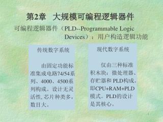 可编程逻辑器件( PLD--Programmable Logic                                  Devices ):用户构造逻辑功能