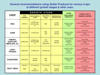 General recommendations using Stoller Products for various crops  at different growth stages  other uses.