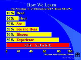 How We Learn The Percentage (%) Of Information That We Retain When We: