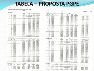 TABELA – PROPOSTA PGPE
