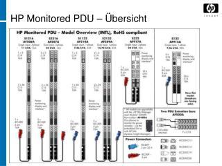 HP Monitored PDU – Übersicht