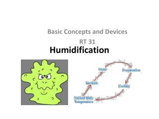 Humidification