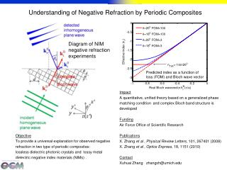 Understanding of Negative Refraction by Periodic Composites