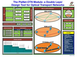 The PlaNet-OTN Module: a Double Layer Design Tool for Optical Transport Networks