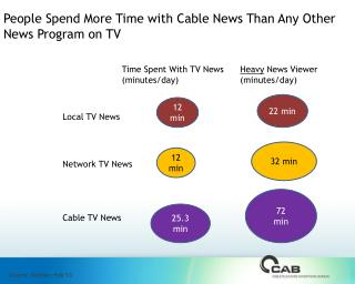 People Spend More Time with Cable News Than Any Other News Program on TV