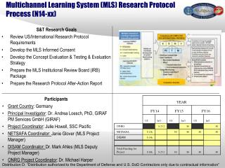 Multichannel  Learning System (MLS) Research Protocol  Process (N14-xx)