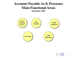Accounts Payable As-Is Processes Main Functional Areas September, 2002