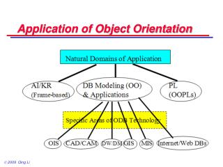 Application of Object Orientation