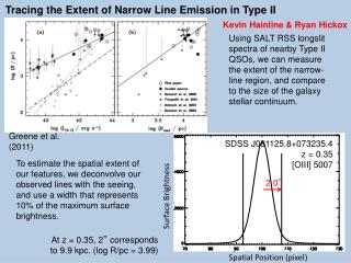 Tracing the Extent of Narrow Line Emission in Type II QSOs