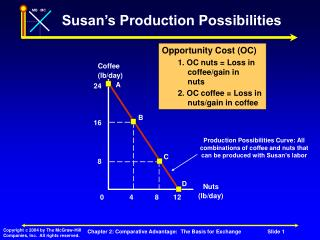 Susan's Production Possibilities