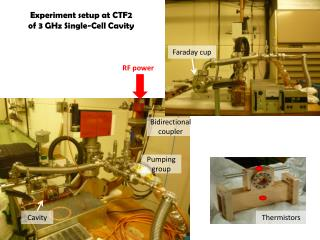 Experiment  setup  at  CTF2 of 3 GHz Single- Cell Cavity