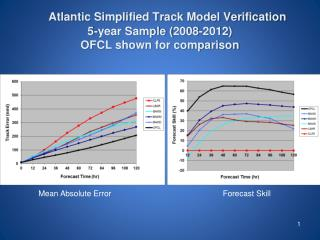 Atlantic Simplified Track Model Verification 5-year Sample ( 2008-2012)  OFCL shown for comparison