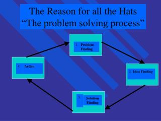 "The Reason for all the Hats ""The problem solving process"""