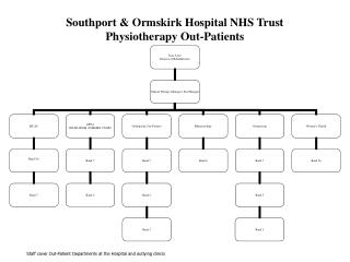 Southport & Ormskirk Hospital NHS Trust Physiotherapy Out-Patients