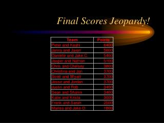 Final Scores Jeopardy!