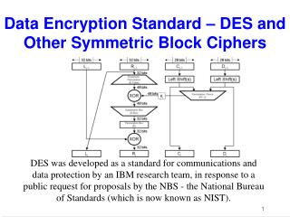 Data Encryption Standard – DES and Other Symmetric Block Ciphers