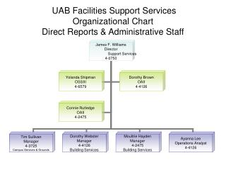 UAB Facilities Support Services Organizational Chart Direct Reports & Administrative Staff