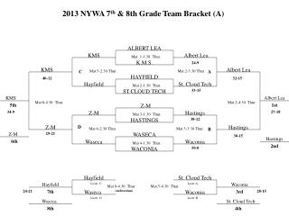 2013 NYWA 7 th  & 8th Grade Team Bracket (A)