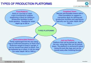 TYPES OF PRODUCTION PLATFORMS