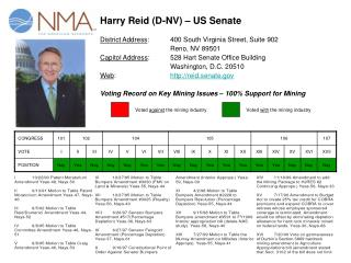 Harry Reid (D-NV) – US Senate District Address :	400 South Virginia Street, Suite 902