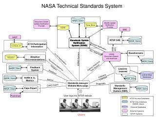 NASA Technical Standards System