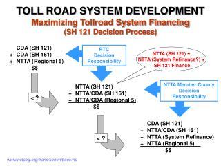 CDA (SH 121) +CDA (SH 161) +NTTA (Regional 5) $$