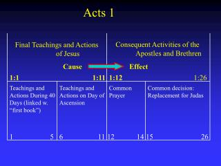 Final Teachings and Actions of Jesus