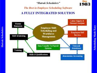 A FULLY INTEGRATED SOLUTION