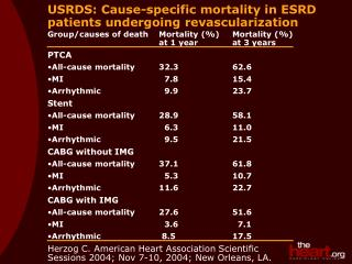USRDS: Cause-specific mortality in ESRD patients undergoing revascularization