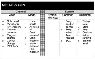 VOICE 3 types of  defined  CCs Control Changes