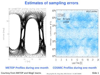 Estimates of sampling errors