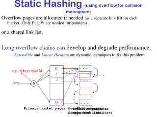 Static Hashing  (using overflow for collision managment