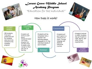 "Locust Grove Middle School Academy Program ""Education for the Individual"""