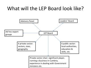 What will the LEP Board look like?