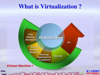What is Virtualization ?