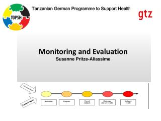 Monitoring and Evaluation  Susanne Pritze-Aliassime