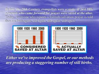 Salvation Prayer Evangelism