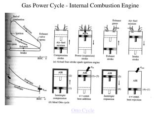 Gas Power Cycle - Internal Combustion Engine
