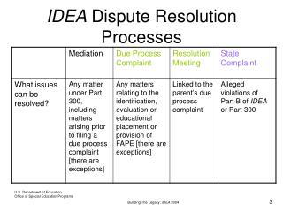 IDEA  Dispute Resolution Processes