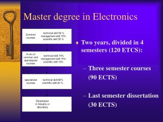Master degree in Electronics