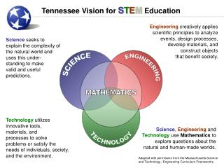 Tennessee Vision for  S T E M  Education