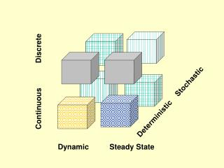 Dynamic          Steady State