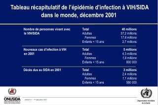 Tableau r capitulatif de l  pid mie d infection   VIH