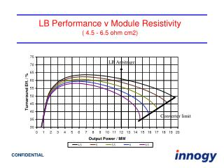 LB Performance v Module Resistivity ( 4.5 - 6.5 ohm cm2)