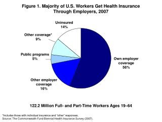 Figure 1.  Majority of U.S. Workers Get Health Insurance  Through Employers , 2007
