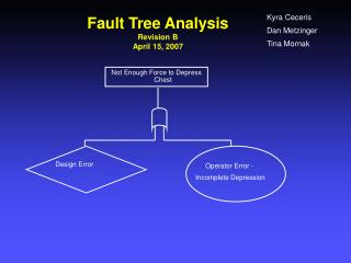 Fault Tree Analysis Revision B April 15, 2007